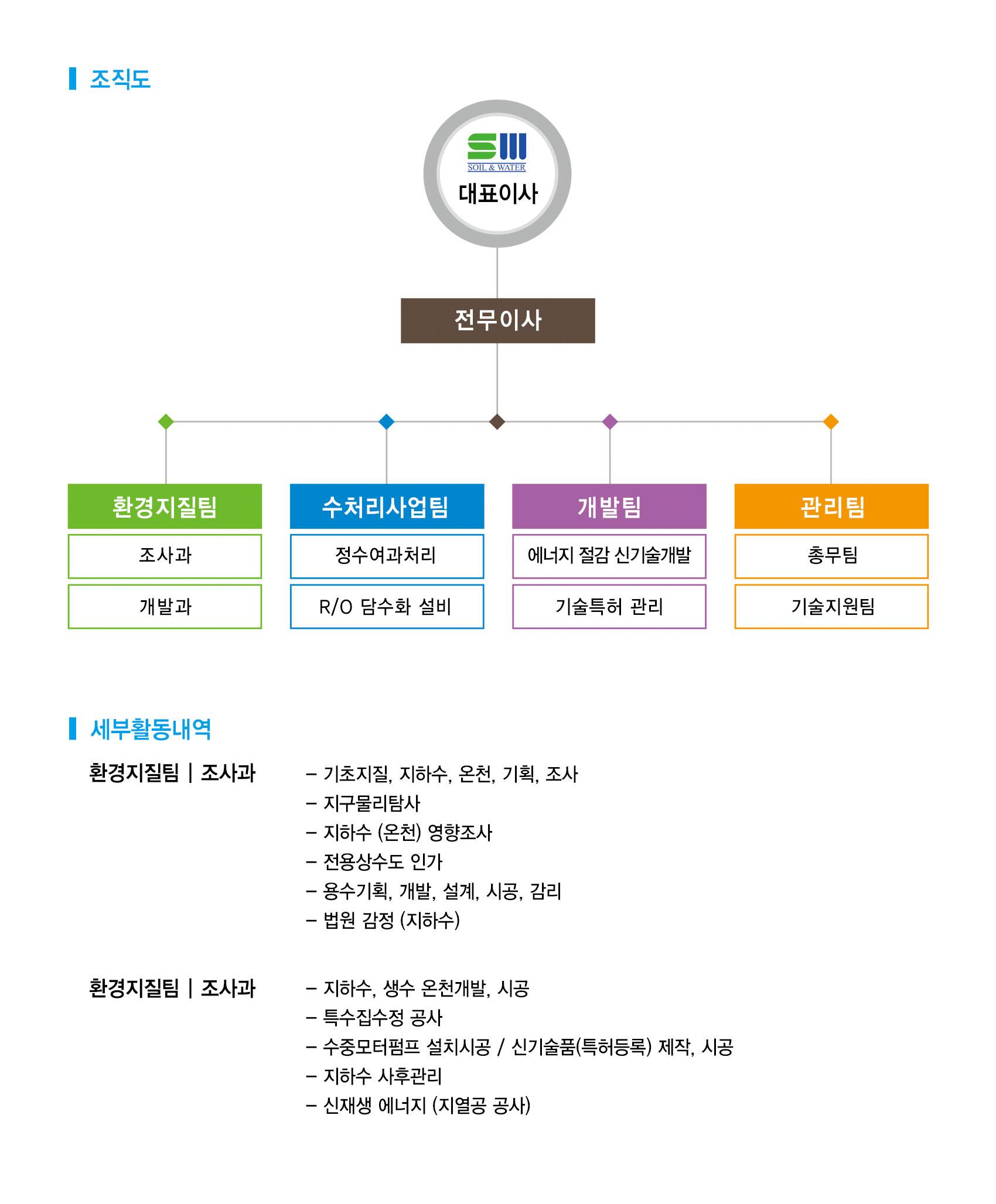 한국지수-조직도.jpg